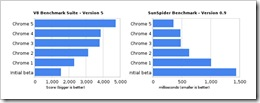 chrome_benchmarks_may10